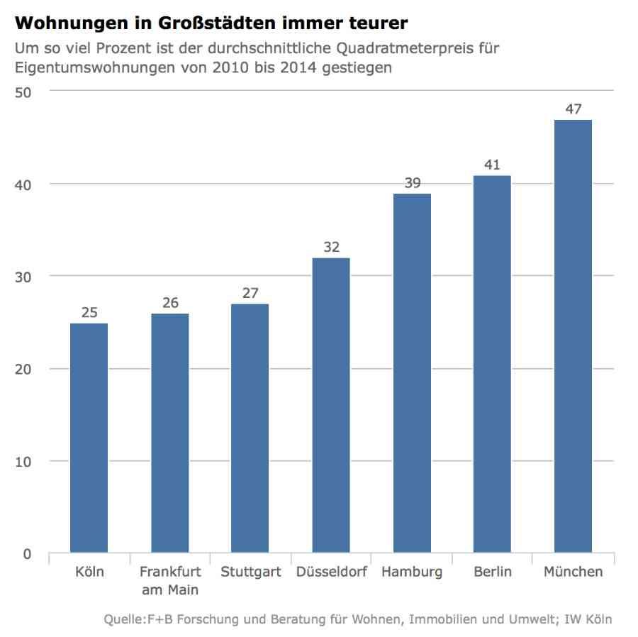 Augmentation des prix en pourcentage sur le marché allemand