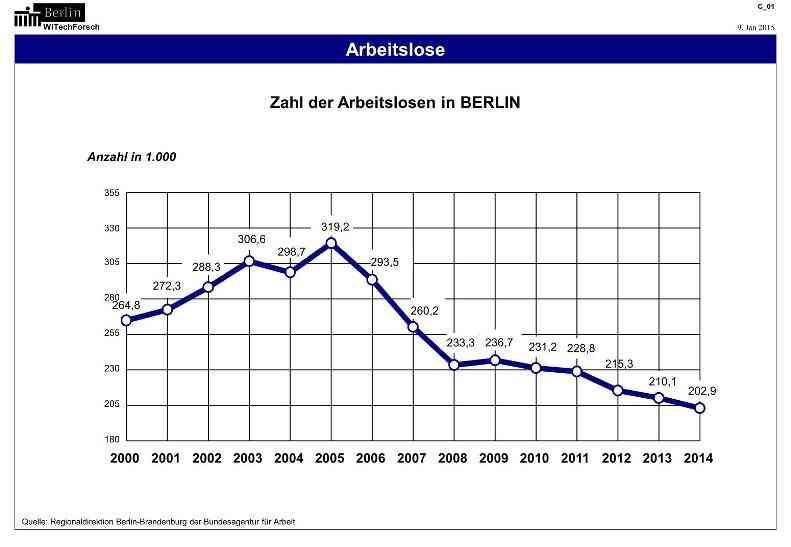 Courbe du nombre de chômeurs à Berlin